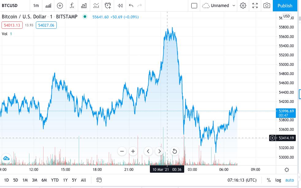 Price of BTC/USD