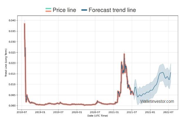 VTHO price prediction 2021-2022 6