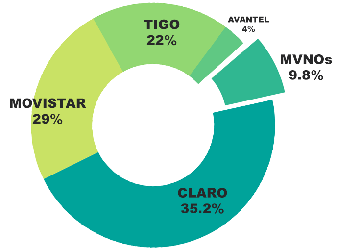 gráfico de setores com 29% representando Movistar, 22% Tigo, Avantel 4%, MVNOs 9,8% e Claro 35,2%