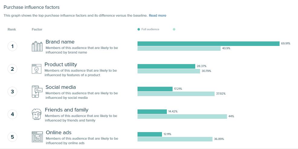 Audiense blog - social media buyer personas