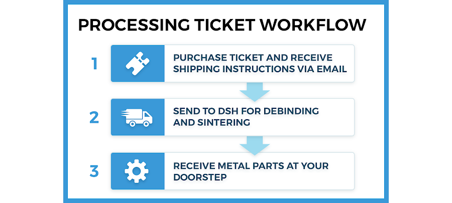 Purchase a BASF Ultrafuse 316L Processing Ticket and follow our