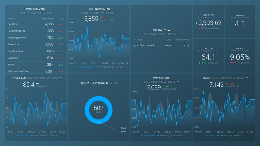 Facebook Pages & Facebook Ads: Engagement Summary dashboard