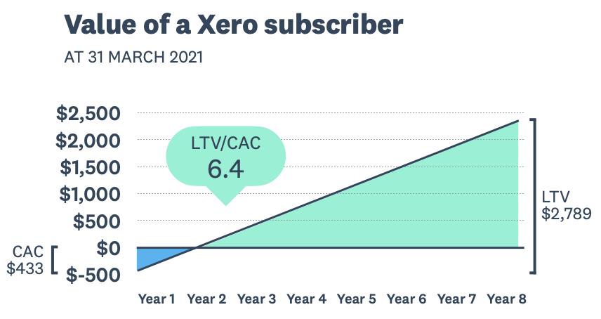 Xero Stock Analysis, Value of a Xero Subscriber