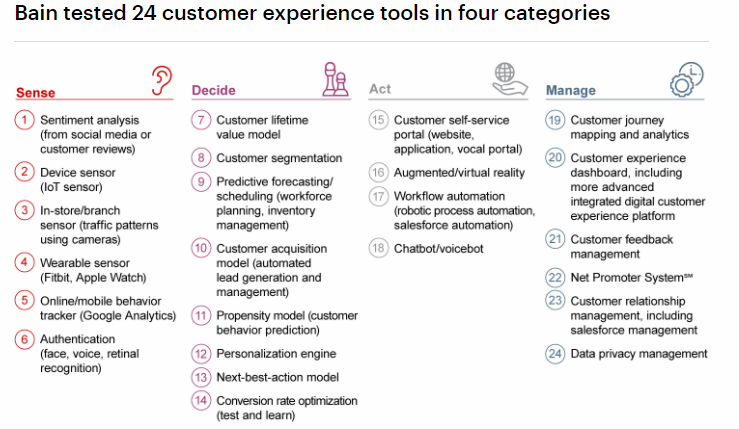 customer experience tools in four categories