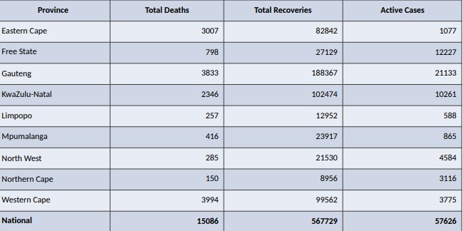 Deaths, recoveries and active cases by province.