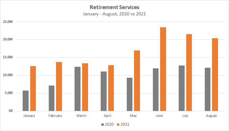 Retirement Services, Jan-Aug, 2020 vs 2021 Chart