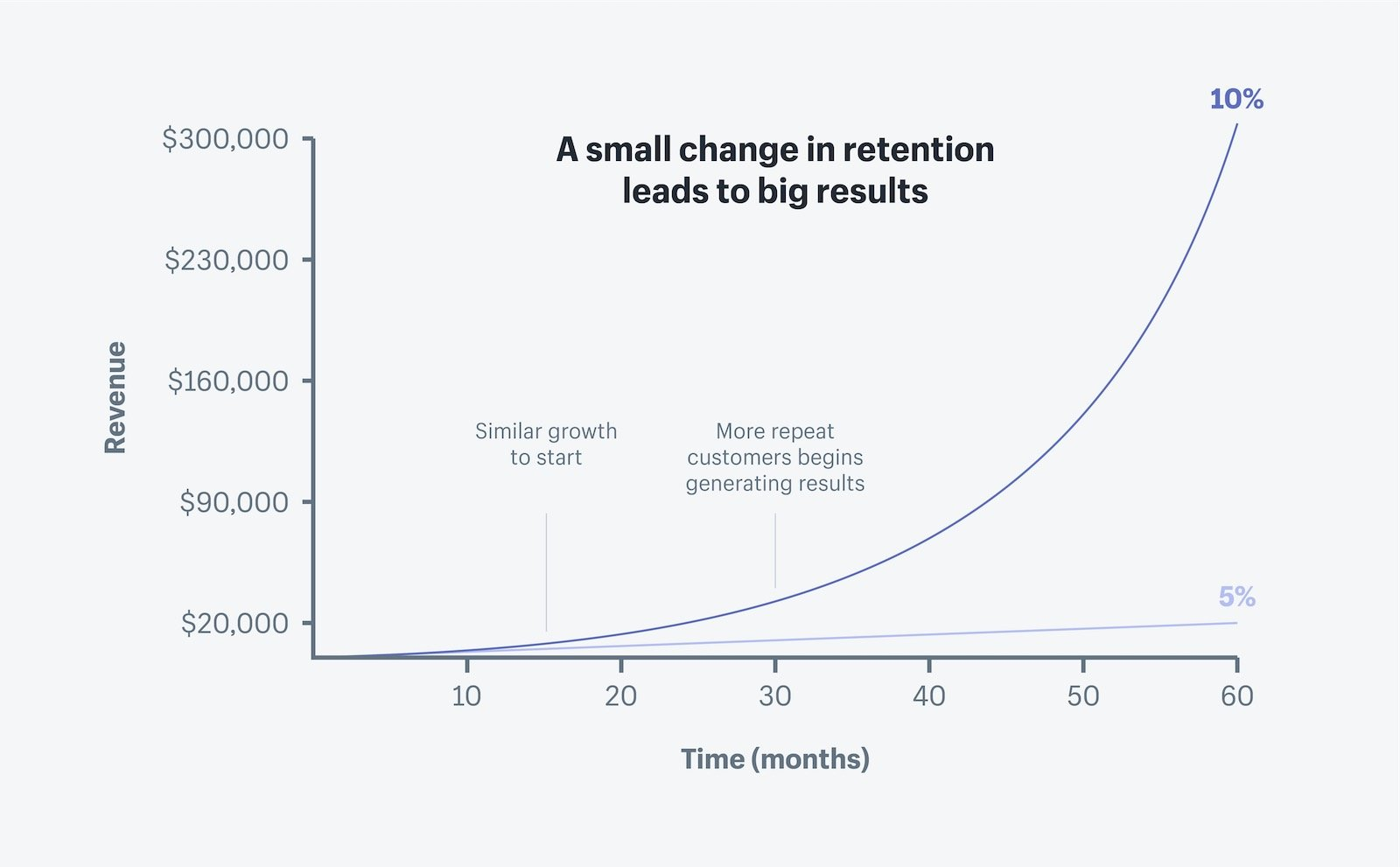Customer retention rate over time