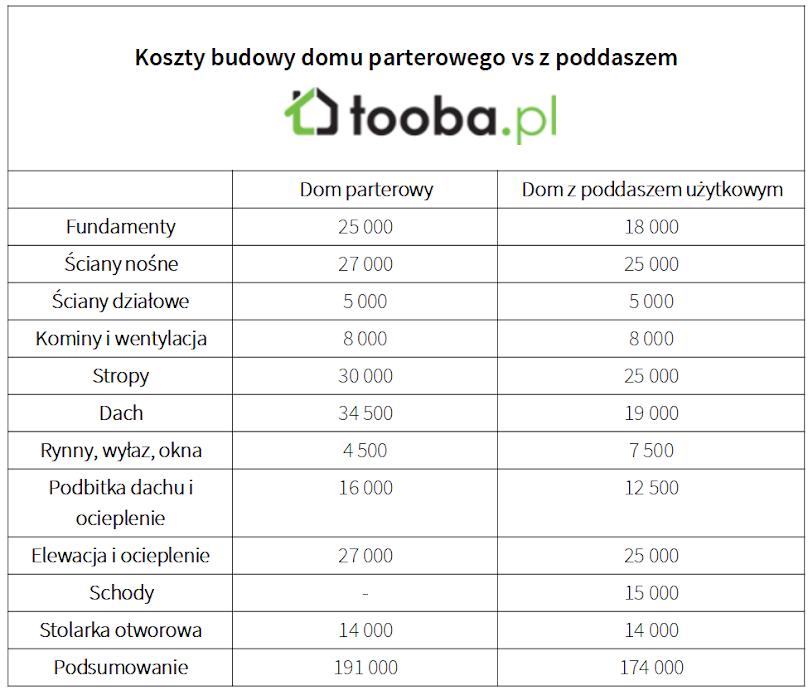 Porównanie kosztów budowy domu parterowego i z poddaszem