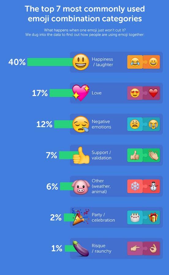 Le combinazioni di Emoji più utilizzate secondo SwiftKey