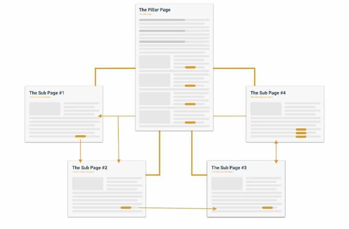 Mô hình trang trụ cột một trong những chiến lược nội dung SEO và cấu trúc trang web hàng đầu