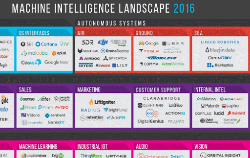 Infographic: Machine Intelligence Landscape cover image
