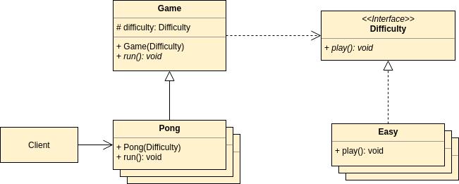 Bridge Pattern - UML