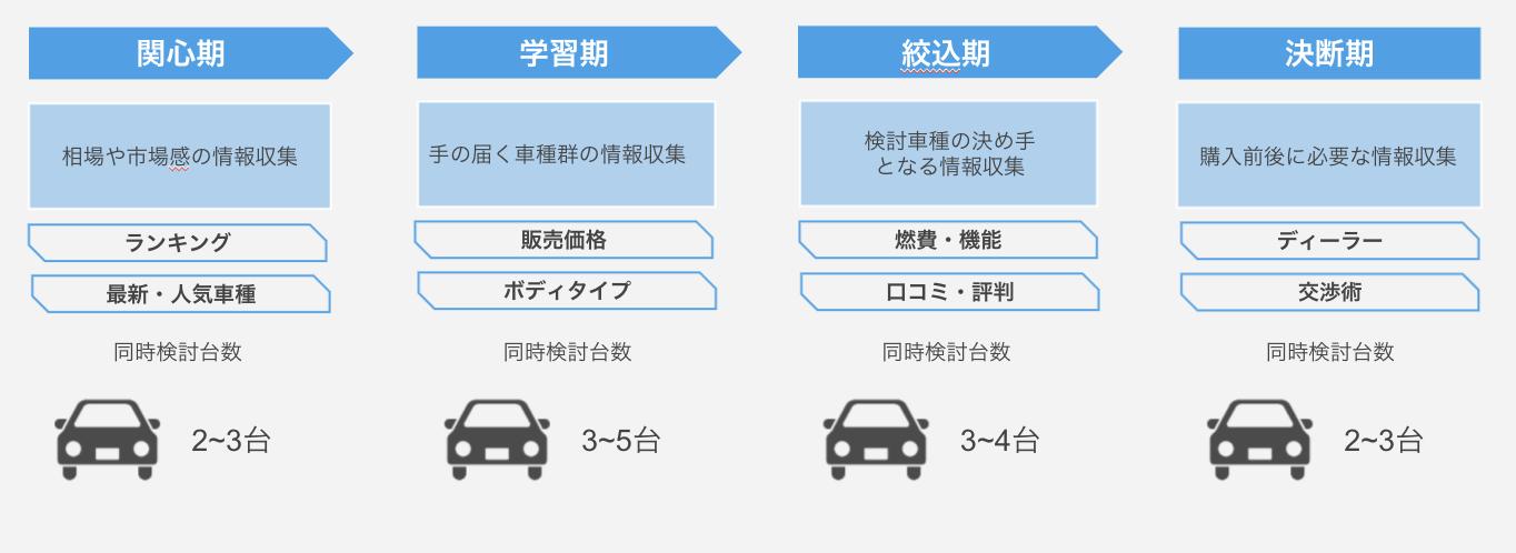 自動車の購買プロセス