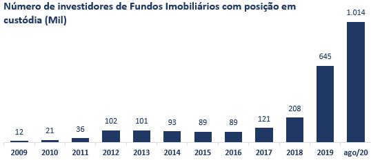 número de investidores de fiis