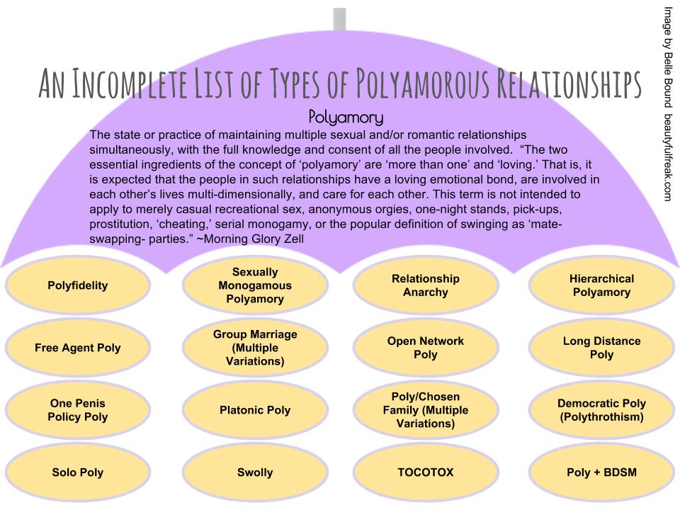 Incomplete List of Types of Poly (1).jpg
