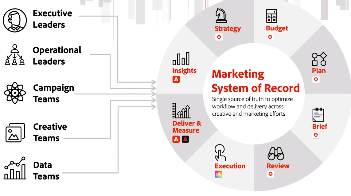 marketing system record of truth