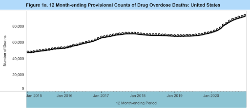 """Drug overdose deaths in U.S. hit highest number ever recorded in 2020 – """"This is the highest number of overdose deaths ever recorded in a 12-month period, and the largest increase since at least 1999"""""""