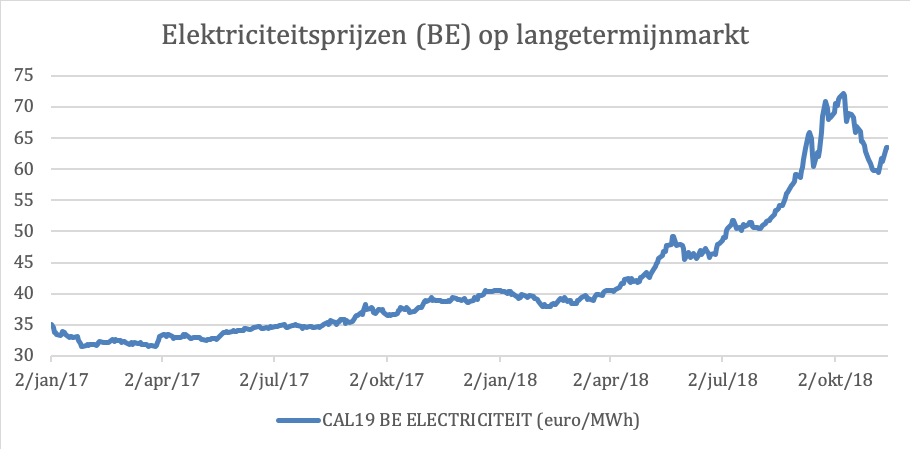 Elektriciteitsprijzen lange termijn oktober 2018