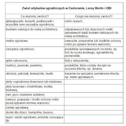 Zwrot Artykulow Ogrodniczych W Castoramie Obi I Leroy Merlin Twojogrodek Pl