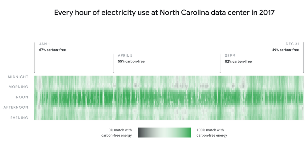 Every hour of electricity use at North Carolina data center in 2017