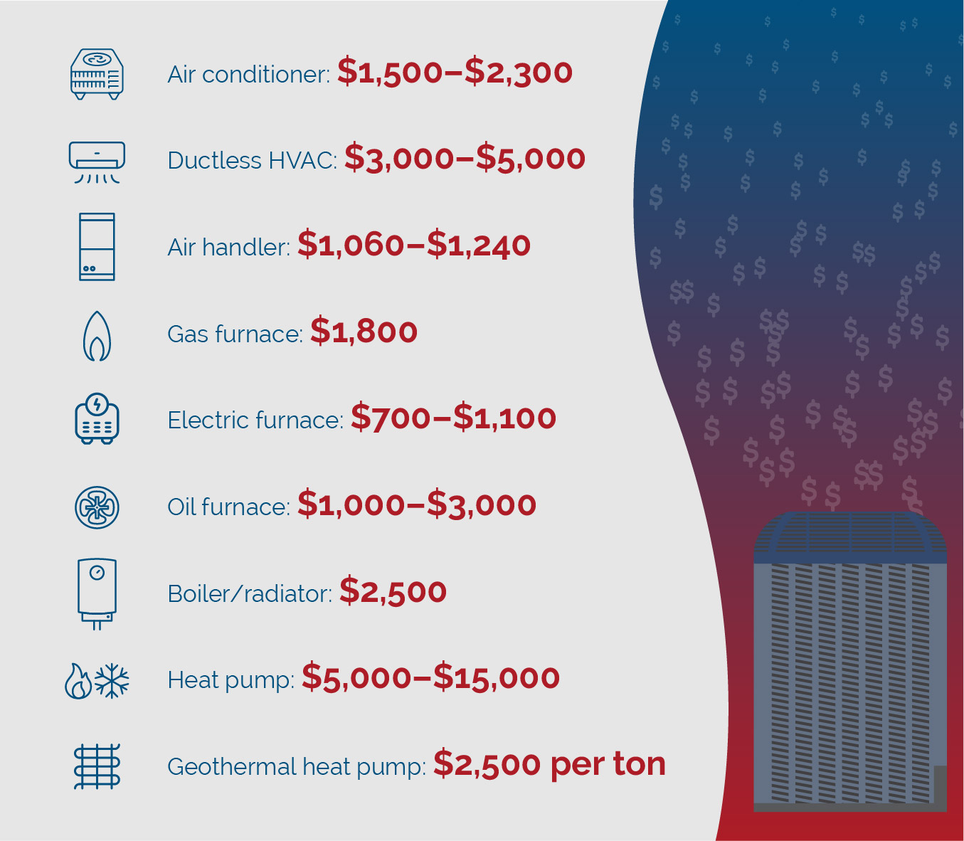 HVAC equipment cost graphic