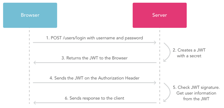 Spring Boot 2 Jwt