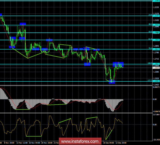 Analysis of GBP / USD Divergences for December 14th. The pound sterling is preparing for a new fall