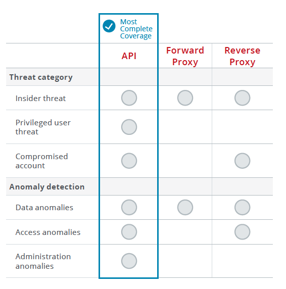 The API deployment mode offers the most complete coverage for threat-protection use cases.