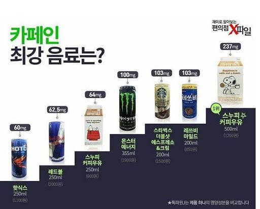 韓国のコンビニドリンク カフェインラン キングベスト7