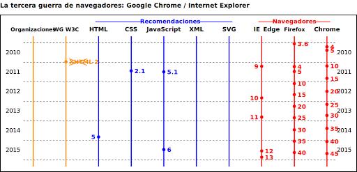 Tercera guerra de navegadores