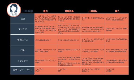 BtoBマーケティング用語集をアイウエオ順 | 「カ」行編