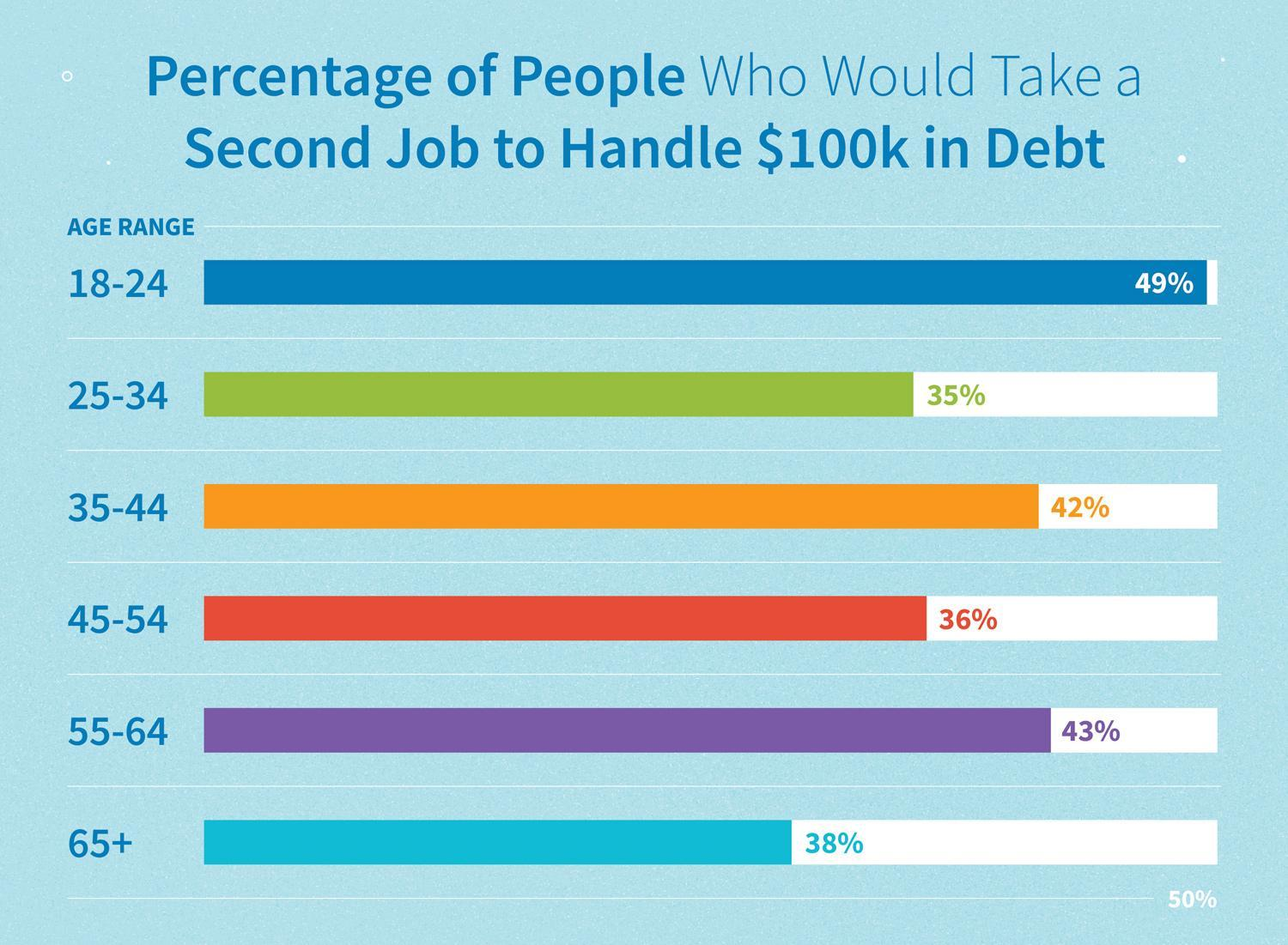 Graphic: percentage of people who would take a second job to handle $100k in debt