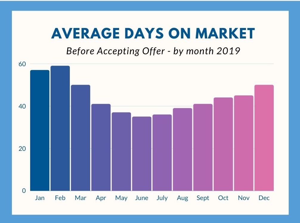 average days homes are on the market before selling