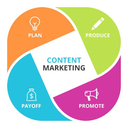 Đầu tư đúng cách cho chiến dịch Content Marketing - học Digital Marketing online
