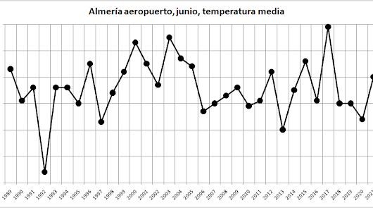 Julio se estrenará con la primera ola de calor del verano