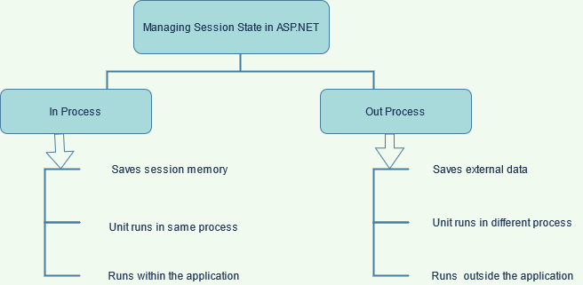 managing session state in ASP.NET