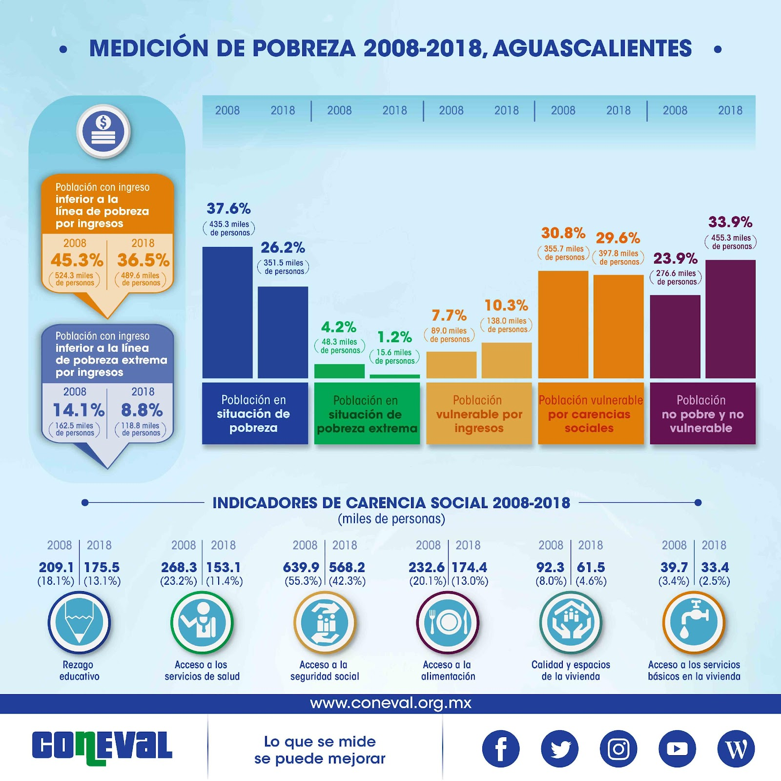 https://www.coneval.org.mx/coordinacion/entidades/Aguascalientes/PublishingImages/Pobreza_2018/Serie_2008-2018.jpg
