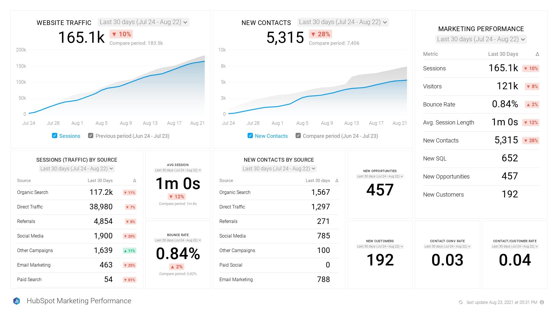 Client Account Marketing Performance Snapshot
