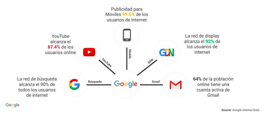 Plataformas de Google