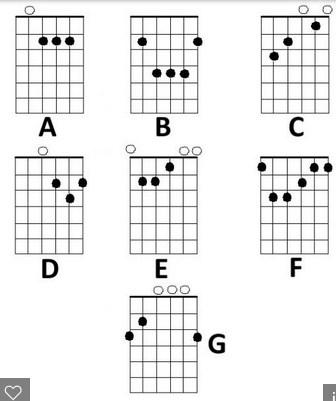 Chord Guitar Finger Position Apk Download Apkpure