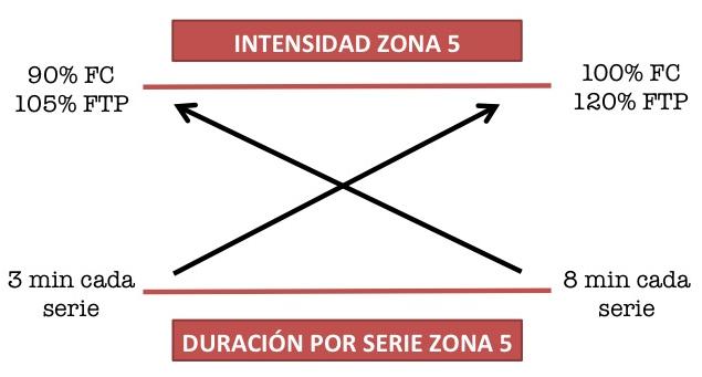 entrenamiento zona 5 ciclismo