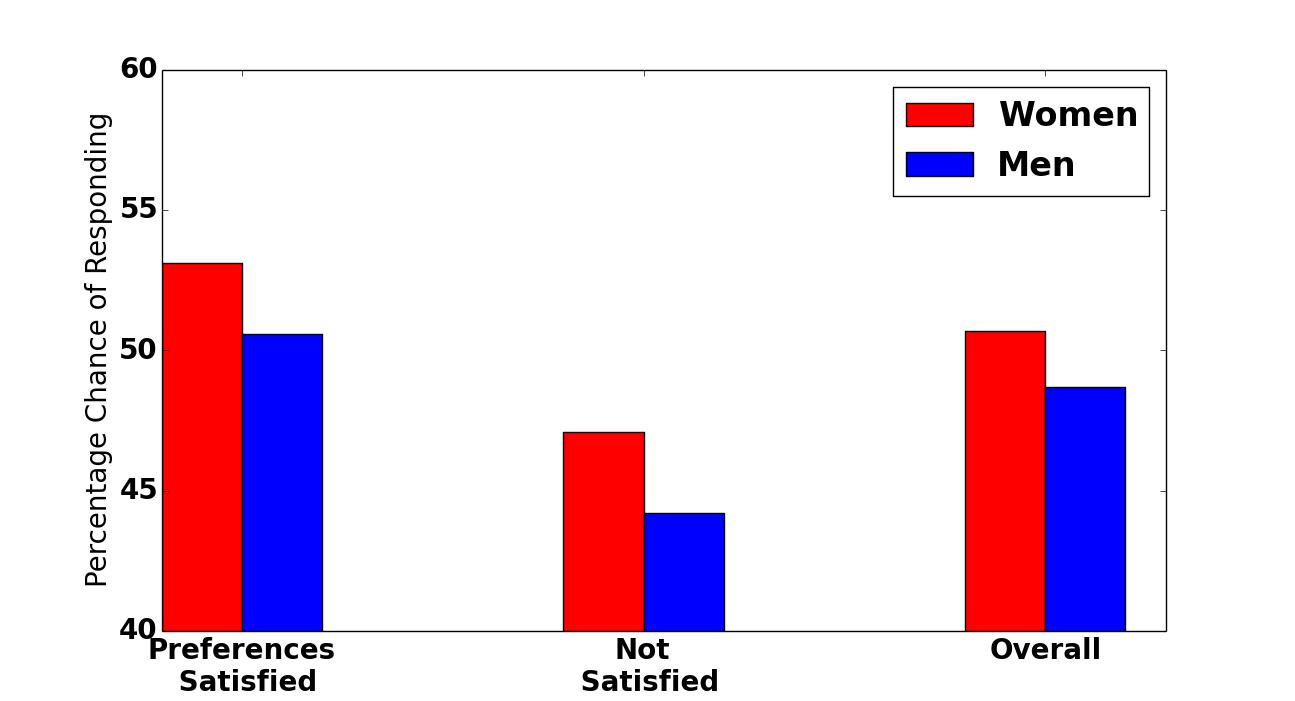 Eharmony stats