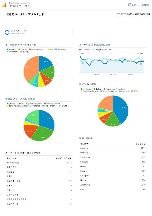 北竜町ポータル・アクセス報告2016年度(2017年2月)