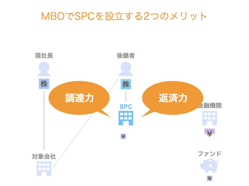 MBOでSPCを設立する2つのメリット