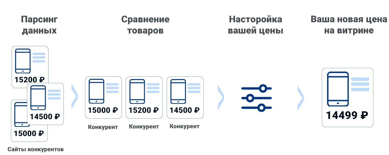 мониторинг цен - полный процесс