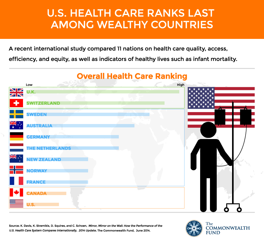 usa health care medicine ranking