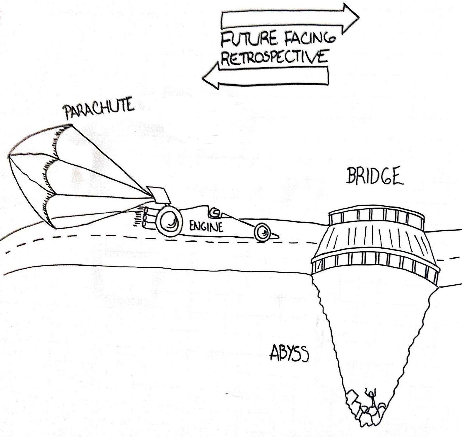 Schema della tecnica Speed car - Abisso per la gestione di una Retrospective nella metodologia Agile Scrum