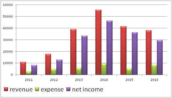 Blog Income History