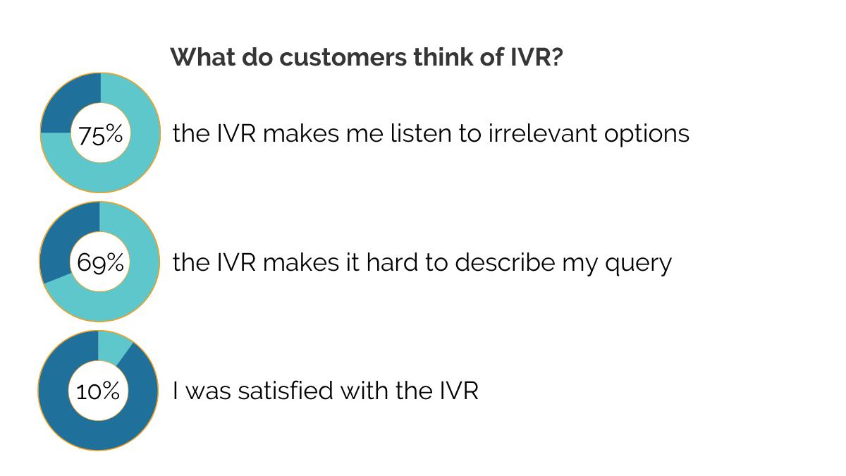 Customer IVR