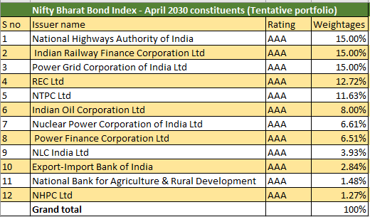 Bharat bond ETF April 2023 constituents